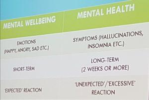 Mental Health vs Wellbeing